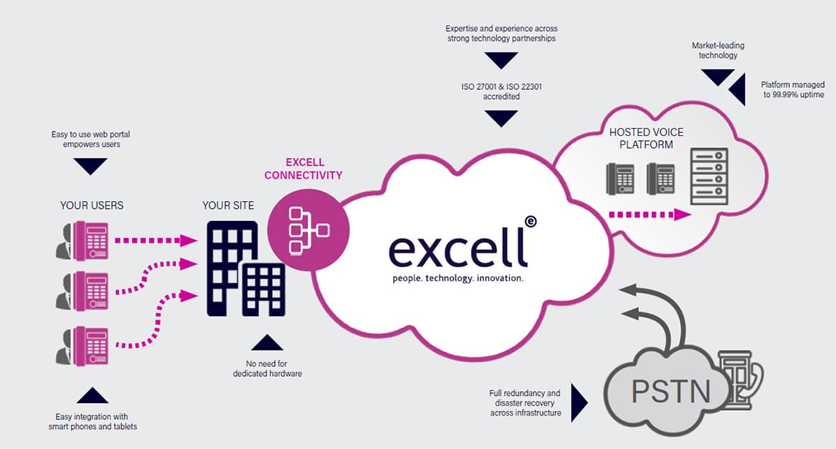 Cloud Voice from Excell